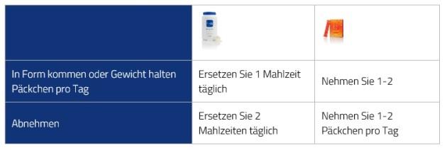 Abnehmen-Dosis